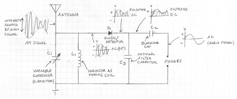 Build a High End Multiband Crystal Radio – Alvenh Channe
